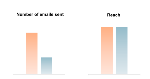 Number of emails sent vs reach