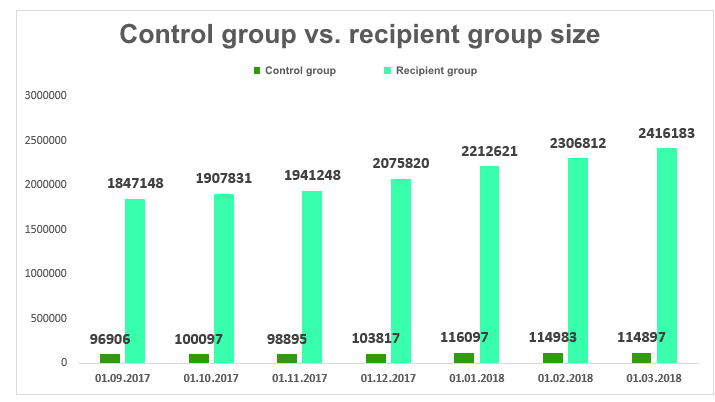 Control group size