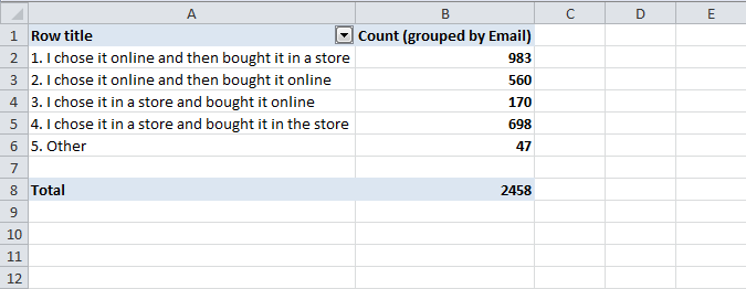 Hoff purchase pattern questionnaire results