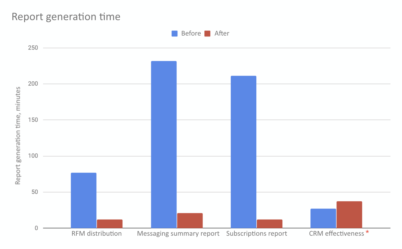 Report generation time before and after optimisation