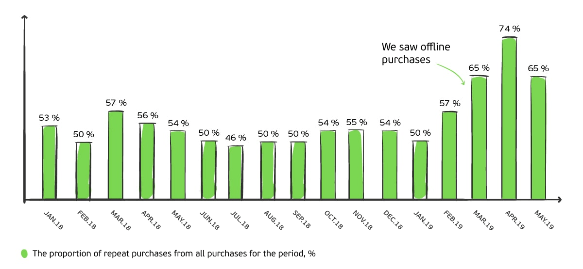 Proportion of repeat purchases of all identified orders at SPORTFOOD