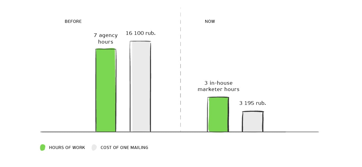Reduced the cost of creating mailings by stopping work with an agency