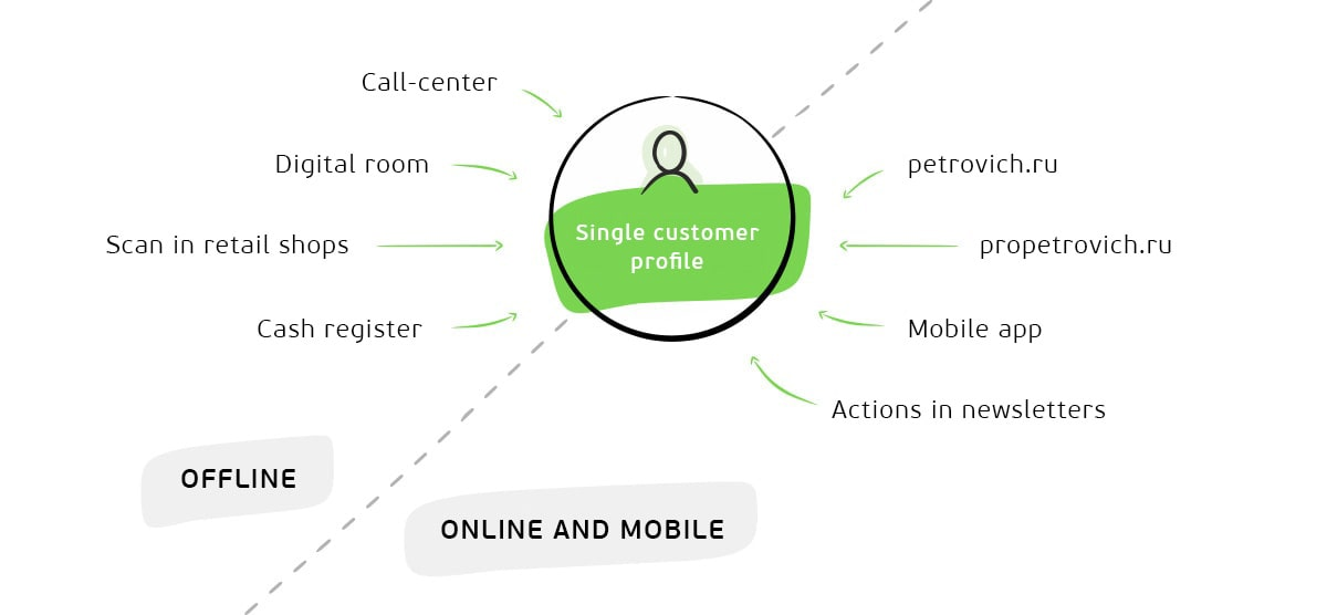 Source of data for the single client profile