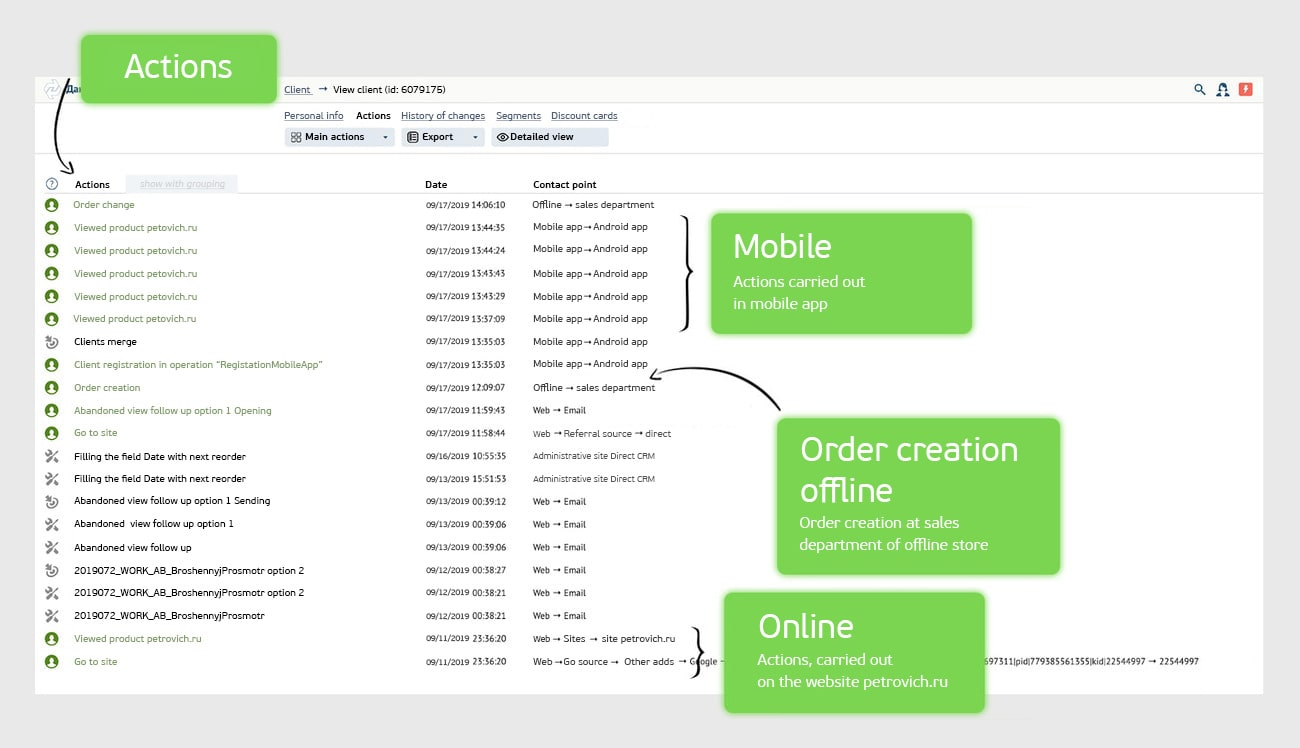 ОOne client identifies himself in various contact points, including offline