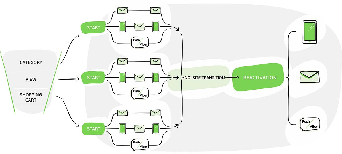 Communications with clients and personalisation will become more complex as the company aggregates more data.