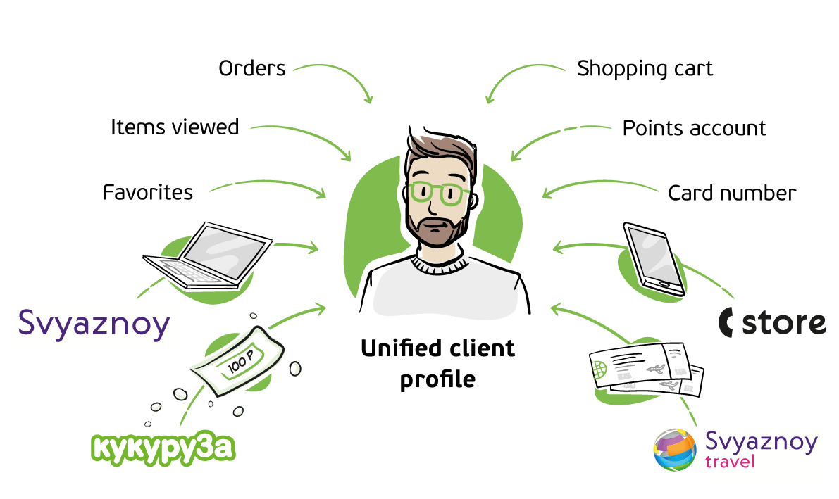 The unified client profile